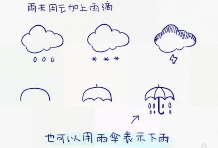 各种天气的简单卡通画画法 云,雨,太阳,彩虹的简笔画教程
